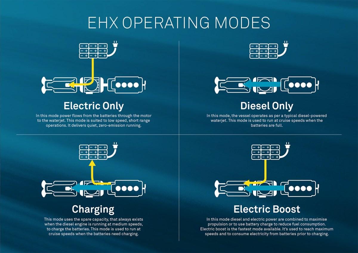 Quatre modes de fonctionnement pour la gamme Electro-Hybrid Drive