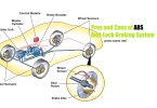 Pros and Cons of Anti-Lock Braking System