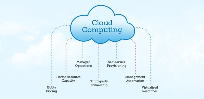 Pros and Cons ofCloud Computing