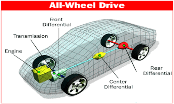 Pros and Cons of All Wheel Drive
