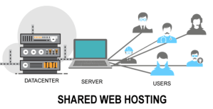 Pros and Cons of Shared Hosting