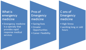 Pros and cons of Emergency Medicine