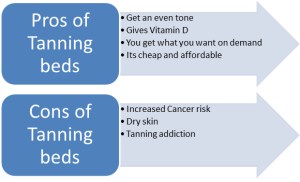 Pros and cons of tanning beds
