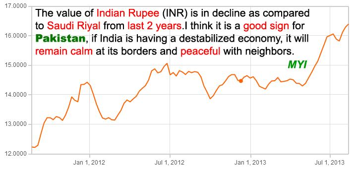 Indian Rupee vs Saudi Riyal
