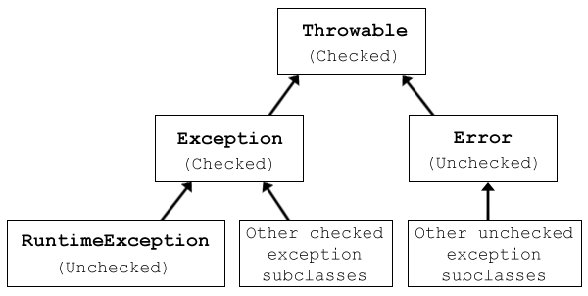 Checked-and-Unchecked-Exceptions-in-Java