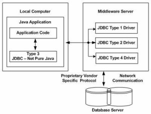 jdbc-driver-type3