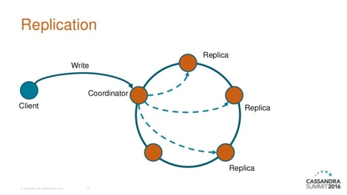 replication-and-consistency-in-cassandra