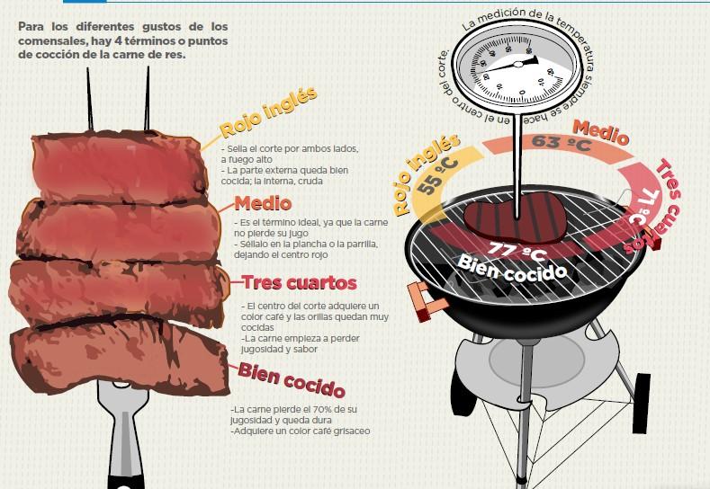 curso de cocina online - fundacion carlos slim