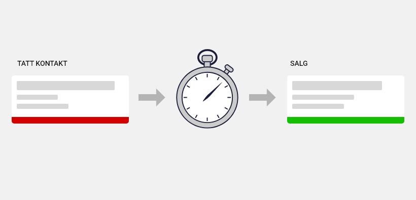salgsprosess er tiden fra du får kontakt til prospektet kjøper