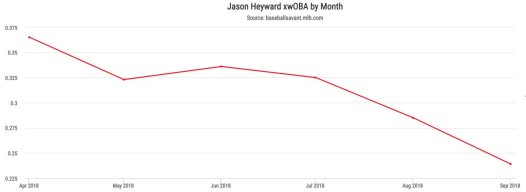 jason heyward 2