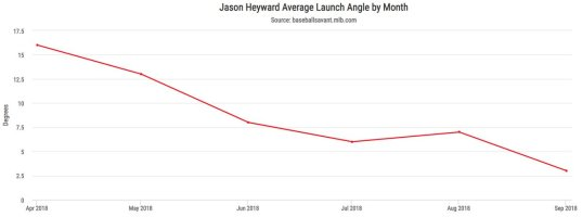 jason heyward 3