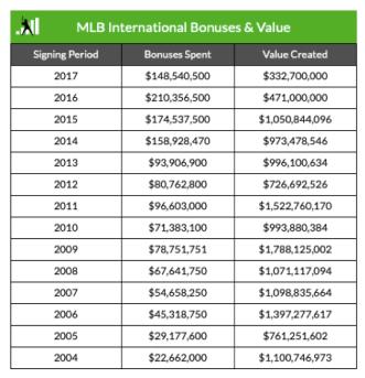 international bonuses and value
