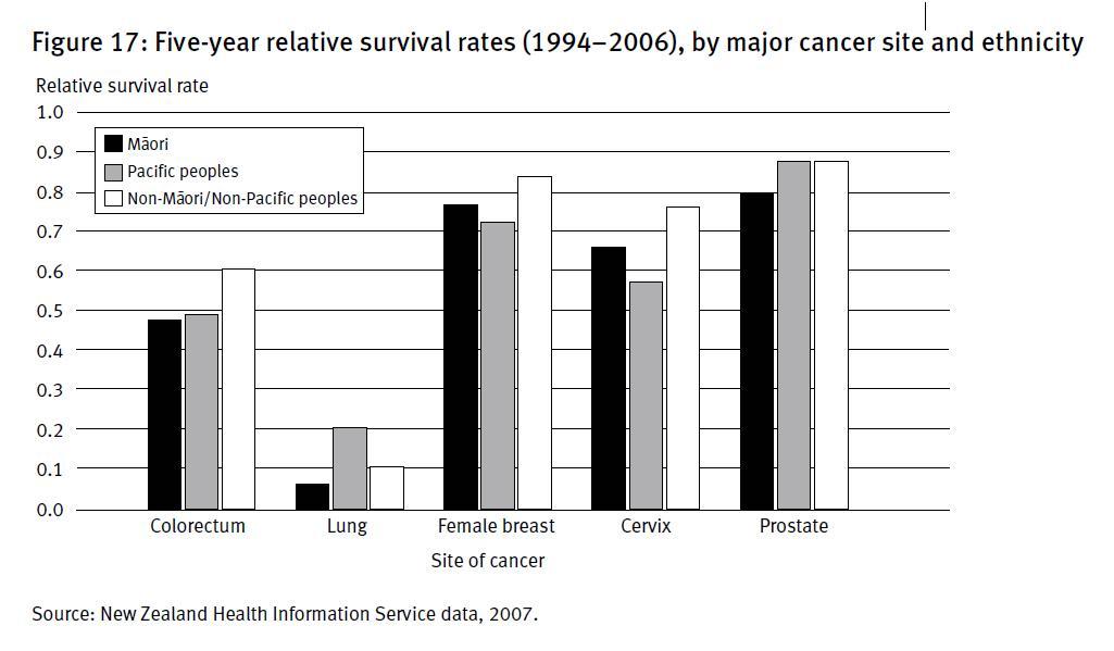 Maori survival