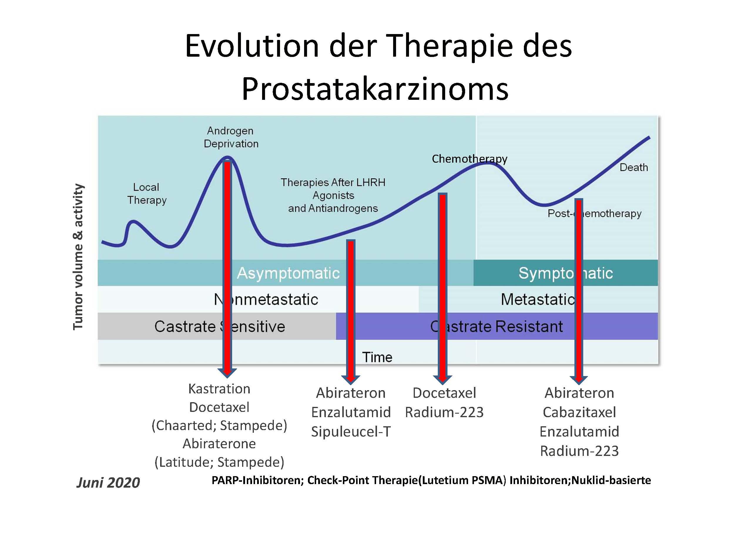 Großzügig Psychotherapie Fortschritt Hinweis Vorlage Bilder ...