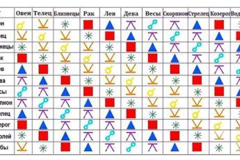 Семь видов отношений по Знаку Зодиака: какие у вас