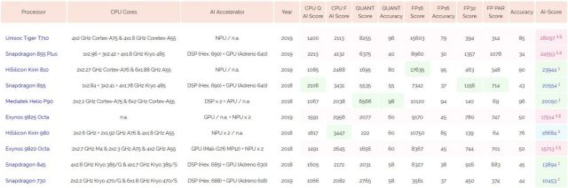 First Snapdragon processor 855 Plus slipped to second place