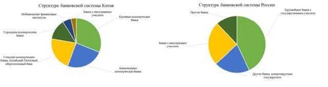 Сравнение российского и китайского банковского сектора