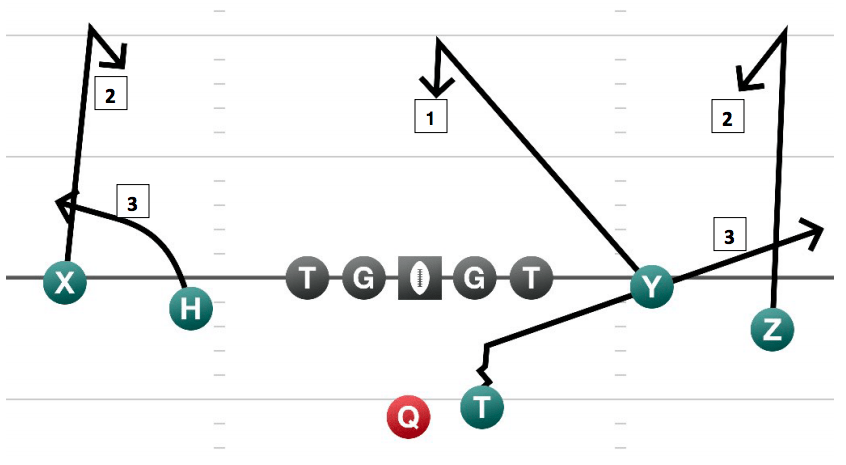 11 of the top Air Raid offense playbook plays online today