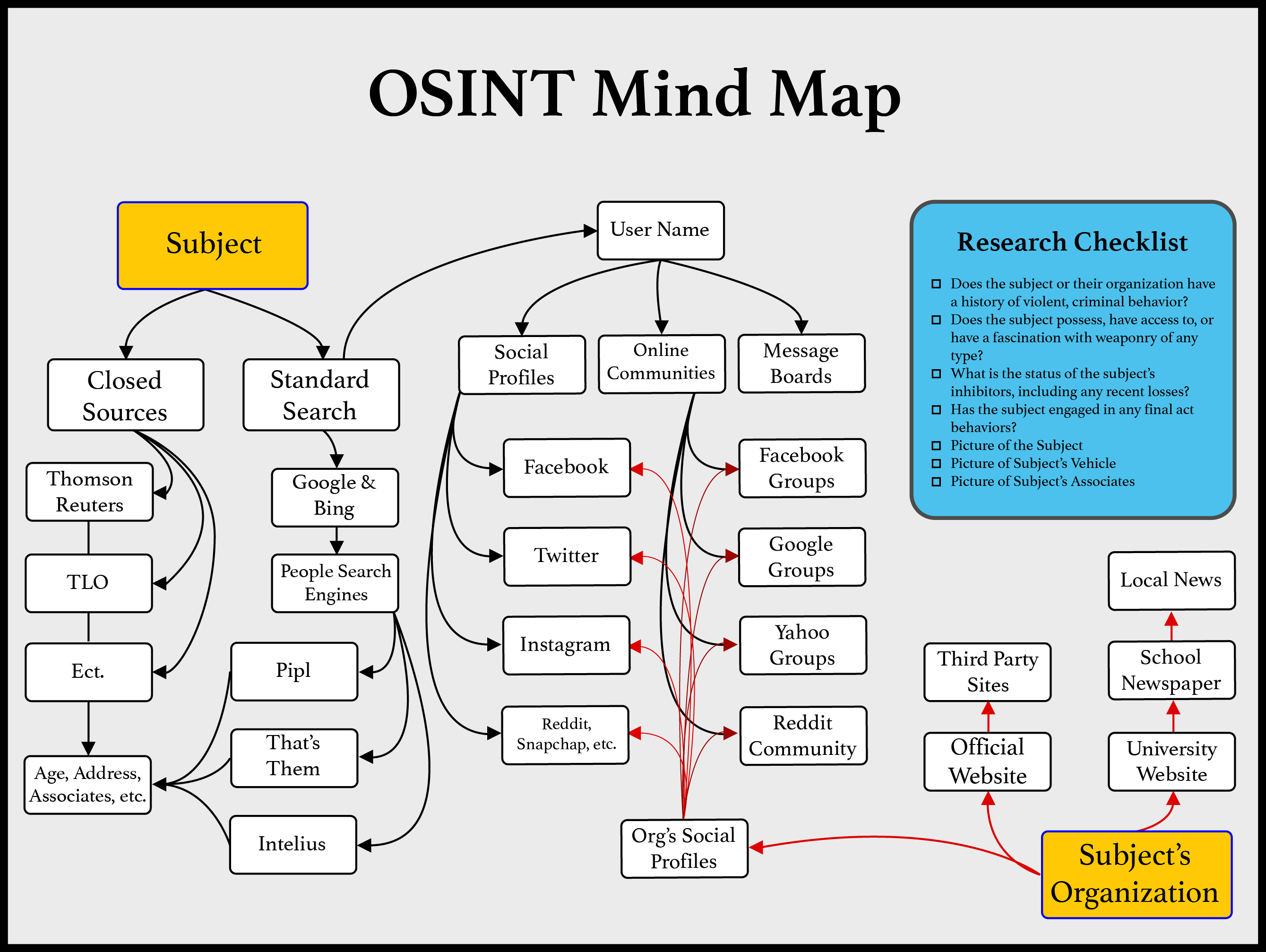 The OSINT Connection: Intelligence In Executive Protection