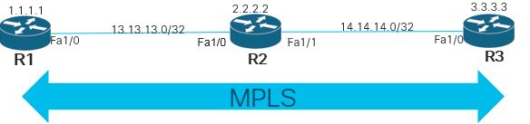 Cisco MPLS basic configuration