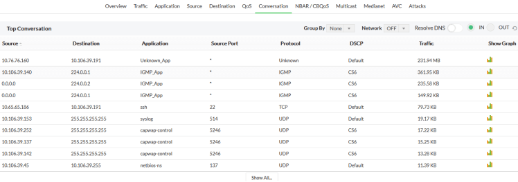 Netflow collector top conversations