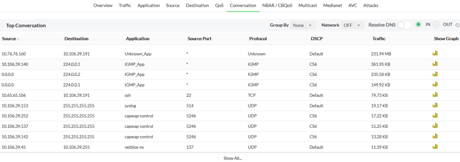Netflow collector top conversations