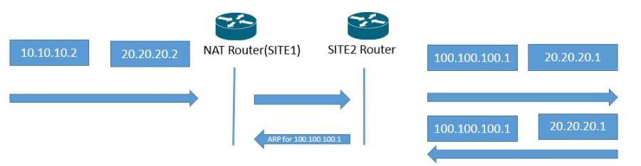 Packet flow NAT