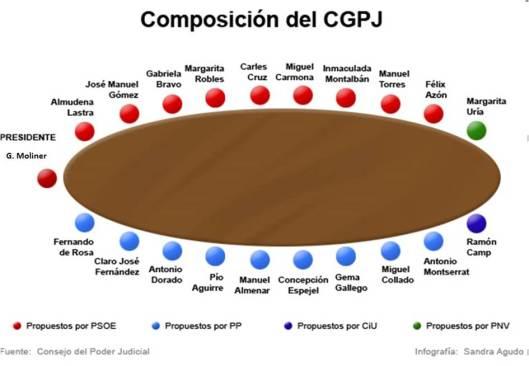 Composición CGPJ