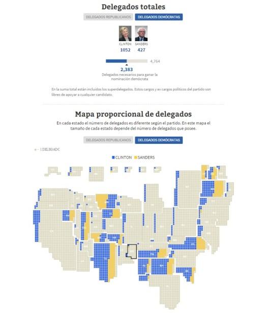 delegados democratas supermartes
