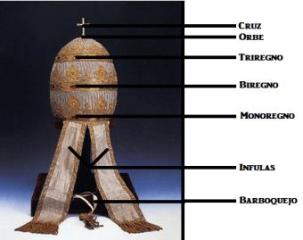 Partes de la Tiara Papal