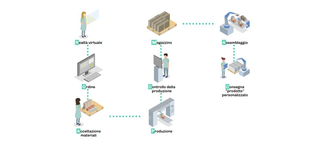 AZIENDA 4_0_smart factory