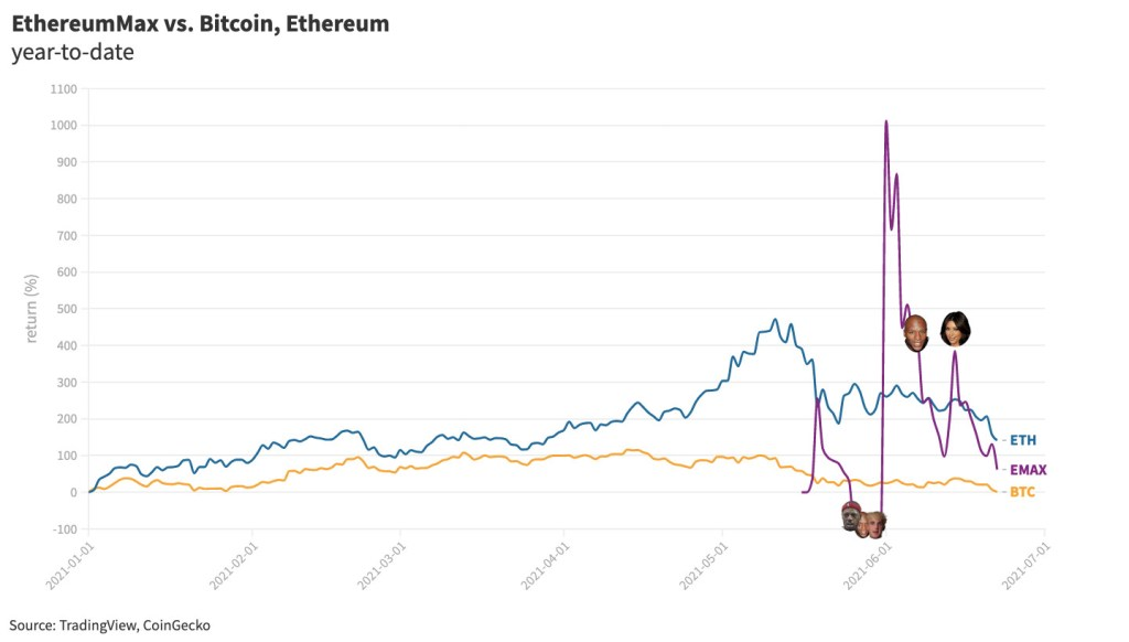 EthereumMax, the totally useless crypto pushed by Kim Kardashian, is down over 66% since the reality mogul's Instagram advertisement.