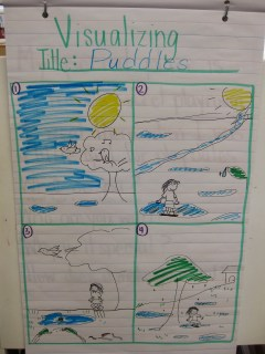 Teaching children to visualize for reading comprehension