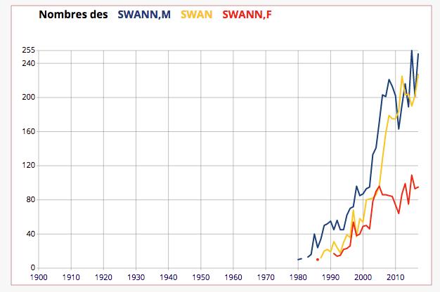 Statistisques Insee Swann prénom
