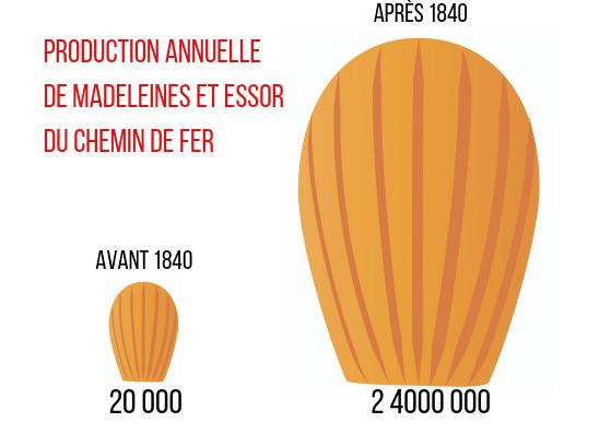 Production de madeleines et chemin de fer