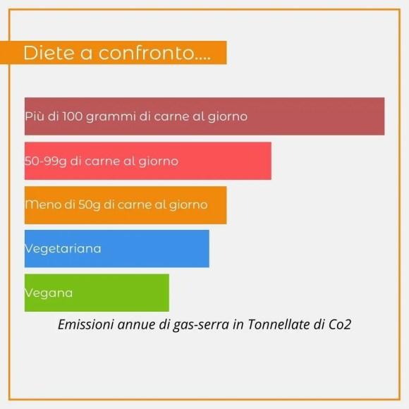Grafico sull'impatto ambientale delle diete a confronto