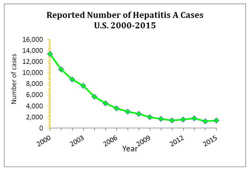 Reported number of Hep A cases in the US. For an explanation of the graph, call (253) 798-6410
