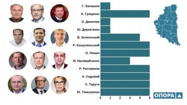 12 кандидатів в президенти України мають довірених осіб у Тернопільській області