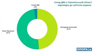 Більше 15 з половиною тисяч осіб ввійшли у новий склад ДВК Тернопільської області
