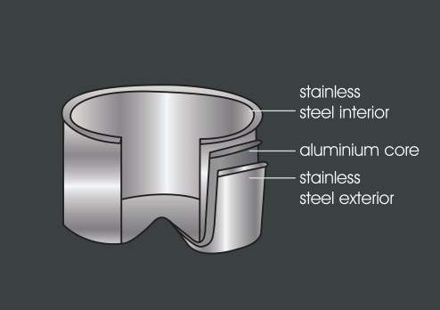 Stainless Steel Tri-ply construction