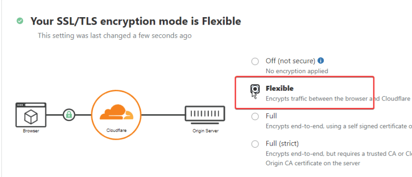 Cloudflare SSL/TLS encryption mode