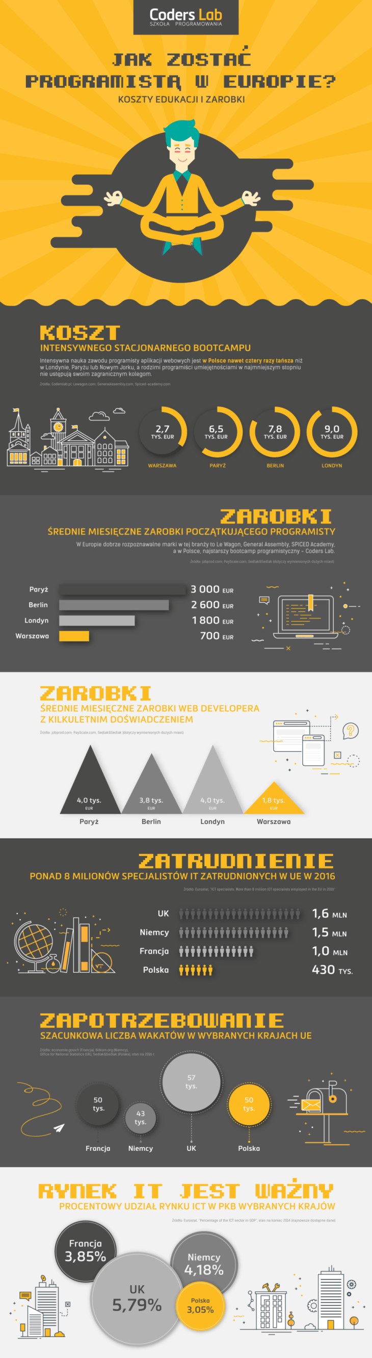 Infografika_zarobki-programistow_V3.png