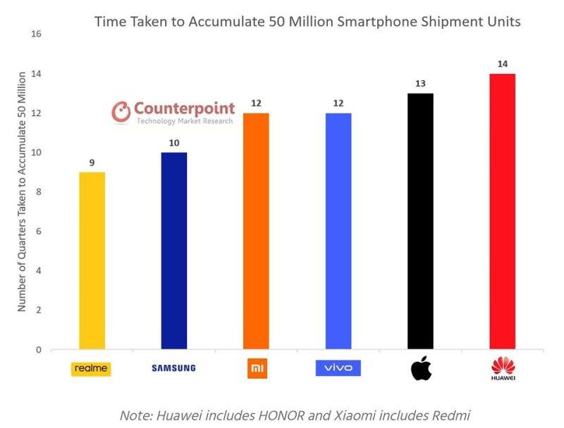 Liczba kwartałów obecności na rynku potrzebnych wybranym markom mobilnym do osiągnięcia kamienia milowego w postaci 50 mln sprzedanych urządzeń. Źródło: Counterpoint