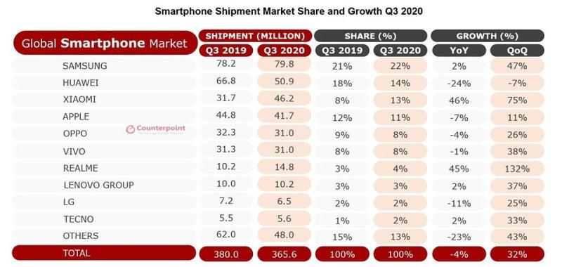 Globalny rynek smartfonów w trzecim kwartale 2020 roku według analityków Counterpoint. Źródło: Counterpoint