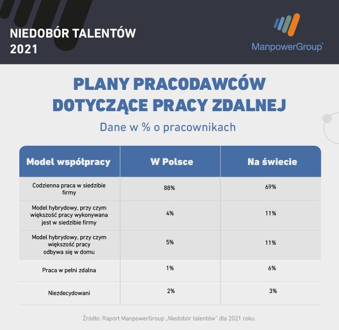 Praca zdalna Raport Niedobór Talentów 2021 ManpowerGroup.png