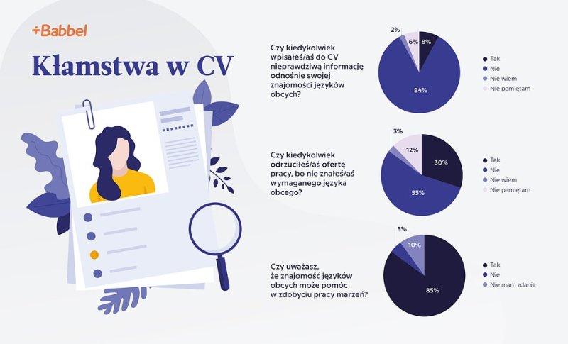 Babbel_Kłamstwa w CV_Infografika.jpg