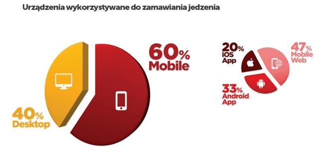 Źródło: Klikasz i jesz. Raport PizzaPortal.pl o rynku dostaw jedzenia w Polsce 2018 r.