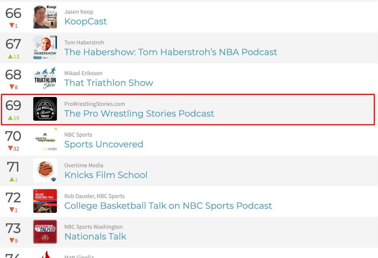 The Pro Wrestling Stories Podcast rising in the charts on Chartable.