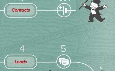 Infographie : le circuit de l'inbound marketing expliqué aux entrepreneurs qui veulent attirer des clients