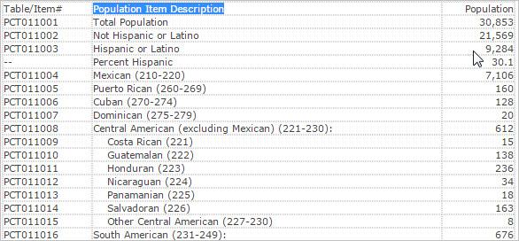 hispanic population by specific origin